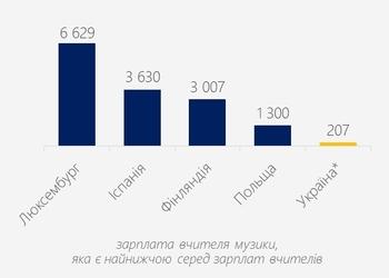 Графік дня: яку зарплату отримують вчителі в Україні та в інших країнах