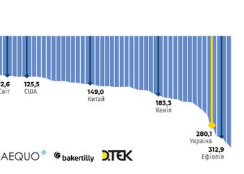 Графік дня: Україна — світовий аутсайдер з енергоефективності. Чому так і що робити?