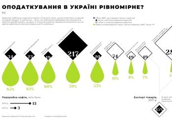 Як податки зробили Україну залежною від настроїв президента Росії та від погоди у Канаді