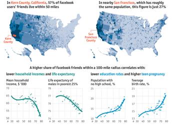 Як друзі на Фейсбуці впливають на здоров'я, доходи та навіть зовнішню торгівлю держави