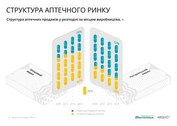 10 нових важливих графіків та фактів про українську фармацевтику: ліки, ринки та фінансування