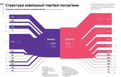 Як та з ким торгує Україна — все, що потрібно знати про експорт та імпорт