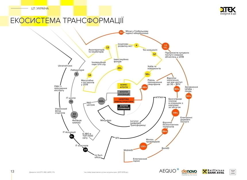 Цифрова трансформація бізнесу: навіщо вона потрібна і ще 14 питань