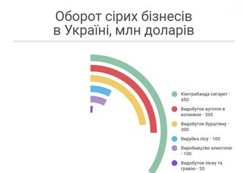 Який ще нелегальний бізнес, крім казино, можна закрити в Україні
