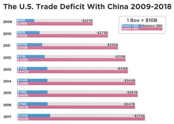 Графік, що показує причину торгової війни між США та Китаєм