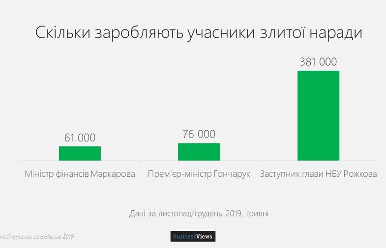 Скільки заробляють Зеленський, Гончарук та інші учасники скандальної злитої наради