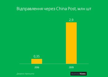 """15 графіків про вражаючі реформи """"Укрпошти"""""""
