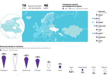 Карта дня: з якими країнами Україна має зону вільної торгівлі (та як ще можна спростити торгівлю між країнами)