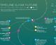 Що станеться через тисячу, мільярд та трильйон років — інфографіка про майбутнє всесвіту, що висаджує мозок