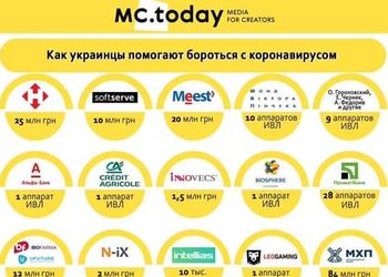 Скільки грошей виділили українські компанії для боротьби з коронавірусом і як кожен може допомогти самостійно