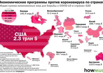 Графік дня: скільки грошей виділяють різні держави для підтримки бізнесу на карантині
