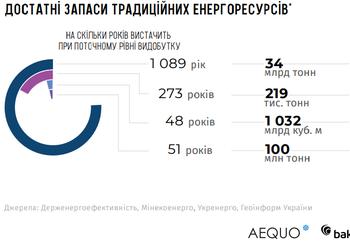 Графік дня: на скільки років Україні вистачить запасів корисних копалин