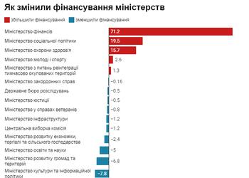 Графік: як депутати змінили бюджет