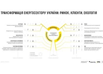 18 кольорових та змістовних графіків, які пояснюють, як змінюється енергетика України