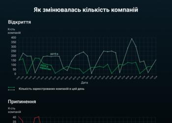Графік дня: через карантин відкривається вдвічі менше компаній, ніж раніше