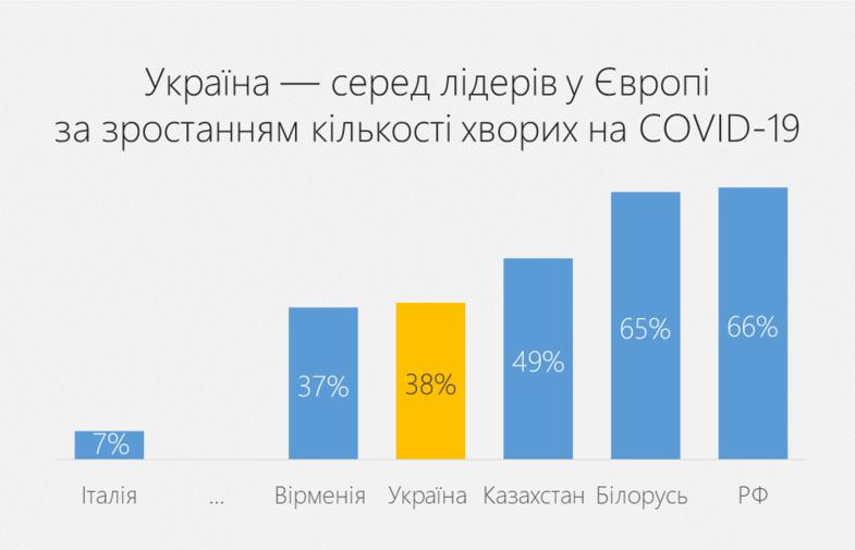 Графік дня: у яких країнах виявляють найбільше нових випадків COVID-19