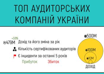 Інфографіка дня: рейтинг найбільших аудиторських компаній України