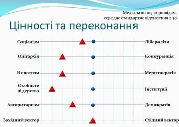 Матриця цінностей та переконань Володимира Зеленського