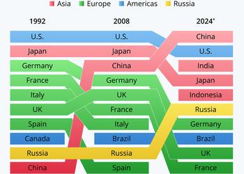 Графік дня: Які країни керуватимуть світовою економікою за 5 років