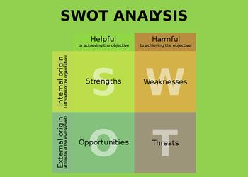 10 инструментов для SWOT-анализа