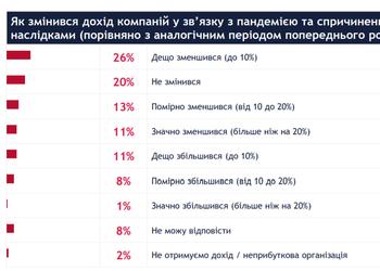 Четверть сотрудников работает больше из-за карантина. Как эпидемия повлияла на крупные украинские компании