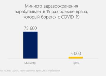 Сколько зарабатывают министр здравоохранения и врач, который борется с коронавирусом