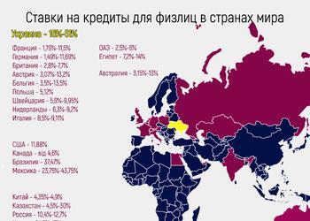 Почему в Украине такие дорогие кредиты и как долго это будет продолжаться?!