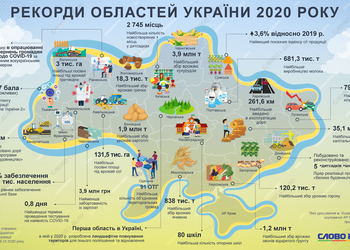 Рекорди кожної області України у 2020 році