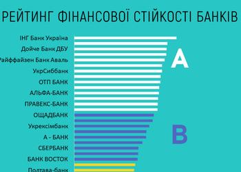Найкращі банки України за фінансовою стійкістю