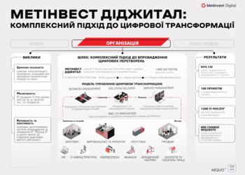Что делает украинский бизнес, чтобы обогнать конкурентов: опыт Метинвест Диджитал, Кернел, Интерпайп, Aequo