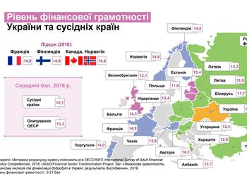 Карта: на каком месте украинцы по уровню финансовой грамотности в Европе (и как это исправить)