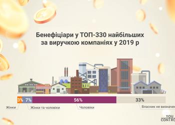 Как много компаний в Украине принадлежат женщинам