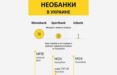 Банки без отделений: какой лучше и кто смог повторить успех monobank. Инфографика