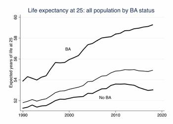 График дня: люди с высшим образованием живут дольше, чем без него
