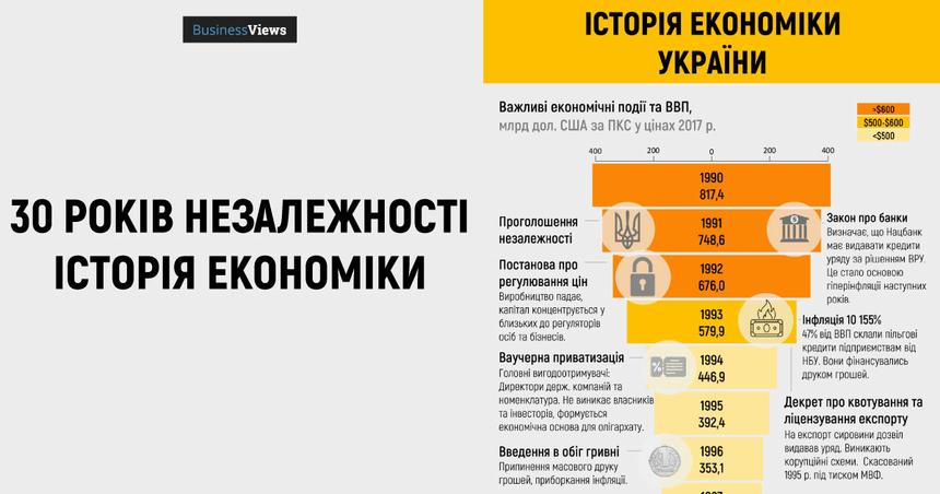 Інфографіка: історія економіки України за часів незалежності