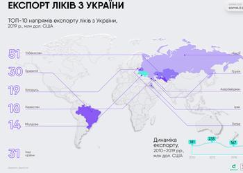 Инсулин в Бразилию, генерики — в ЕС: куда экспортируют украинские лекарства