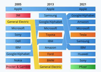 10 самых инновационных компаний в мире в 2021 году