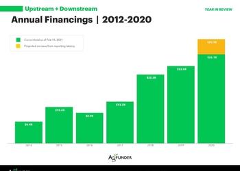 Сколько денег вкладывают в агротехнологиии и во что именно — 7 графиков из недавнего отчета о финансах в агро