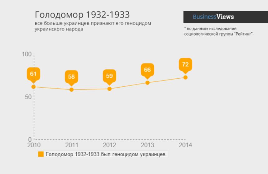 Голодомор и украинская ментальность: причина и следствие