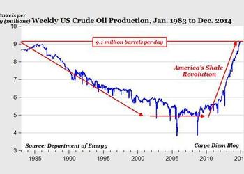 График дня: добыча нефти в США
