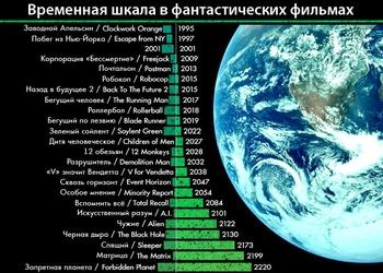 Фильмы о будущем: 2015 год в кино