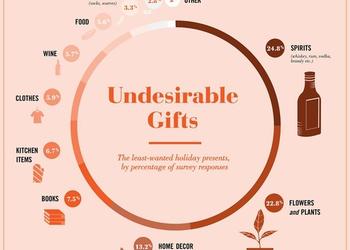Открытка лучше алкоголя: что люди не хотят получать в подарок?