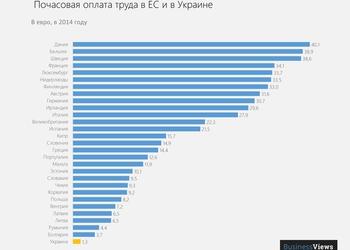 График дня: почасовая оплата труда в Украине в 3 раза меньше, чем в самой бедной стране ЕС