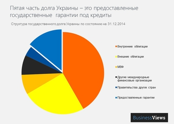 7 впечатляющих графиков, которые расскажут все, что вы должны знать о государственном долге Украины