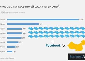 График дня: в каких социальных сетях продвигать свой продукт