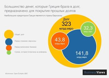 График дня: Более 90% займов Греции ушло на ... погашение долгов Греции!