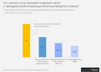 График дня: Потери банковской системы от пересчёта валютных кредитов в гривну в два раза больше, чем затраты на оборону во время войны