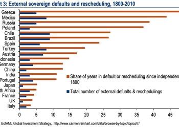 График дня: дефолты происходят постоянно