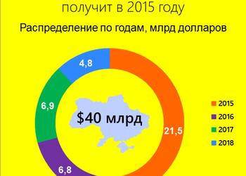 График дня: кто и сколько денег даст Украине