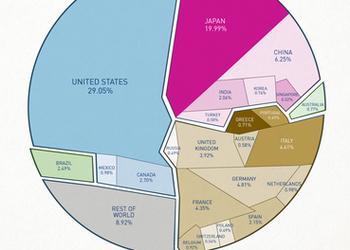 Красивый график, который показывает, что у Украины маленький долг. Но это ещё не повод для радости